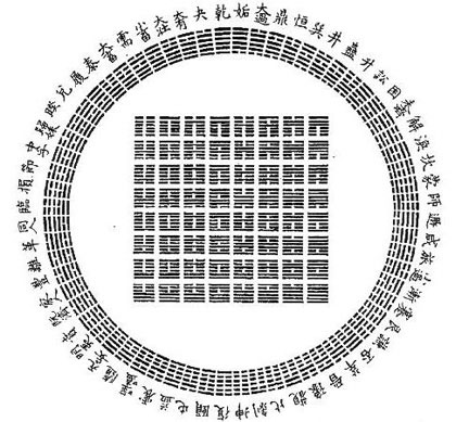 permutations of the possible hexagrams from the I Ching