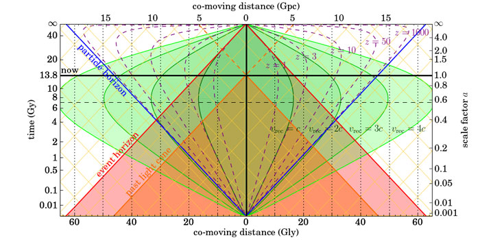 Chart of the Cosmological Event Horizon